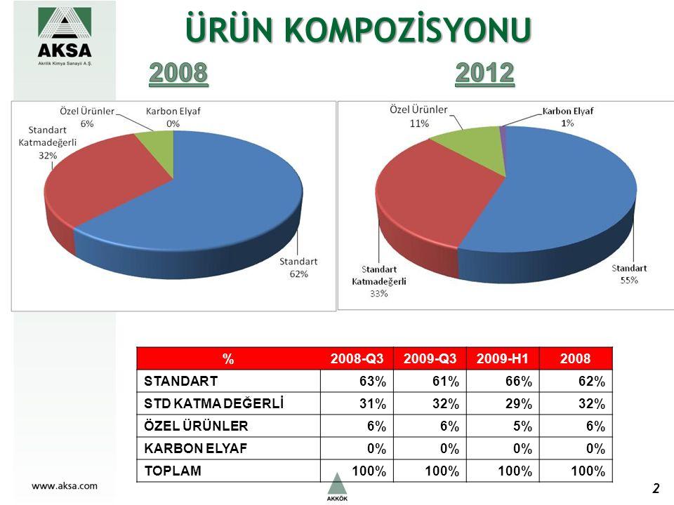 ÜRÜN KOMPOZİSYONU 2 %2008-Q32009-Q32009-H12008 STANDART63%61%66%62% STD KATMA DEĞERLİ31%32%29%32% ÖZEL ÜRÜNLER6% 5%6% KARBON ELYAF0% TOPLAM100%