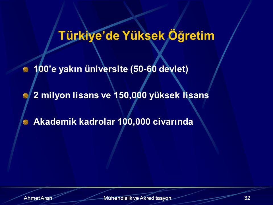 Ahmet AranMühendislik ve Akreditasyon32 Türkiye'de Yüksek Öğretim 100'e yakın üniversite (50-60 devlet) 2 milyon lisans ve 150,000 yüksek lisans Akademik kadrolar 100,000 civarında