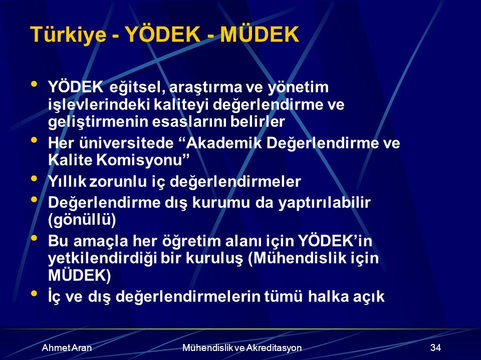 Ahmet AranMühendislik ve Akreditasyon34 Türkiye - YÖDEK - MÜDEK YÖDEK eğitsel, araştırma ve yönetim işlevlerindeki kaliteyi değerlendirme ve geliştirmenin esaslarını belirler Her üniversitede Akademik Değerlendirme ve Kalite Komisyonu Yıllık zorunlu iç değerlendirmeler Değerlendirme dış kurumu da yaptırılabilir (gönüllü) Bu amaçla her öğretim alanı için YÖDEK'in yetkilendirdiği bir kuruluş (Mühendislik için MÜDEK) İç ve dış değerlendirmelerin tümü halka açık