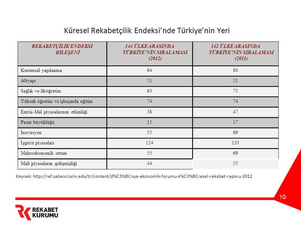 10 Küresel Rekabetçilik Endeksi'nde Türkiye'nin Yeri REKABETÇİLİK ENDEKSİ BİLEŞENİ 144 ÜLKE ARASINDA TÜRKİYE'NİN SIRALAMASI (2012) 142 ÜLKE ARASINDA T