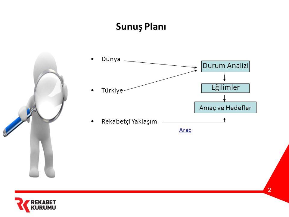 2 Sunuş Planı Dünya Türkiye Rekabetçi Yaklaşım Durum Analizi Eğilimler Araç Amaç ve Hedefler