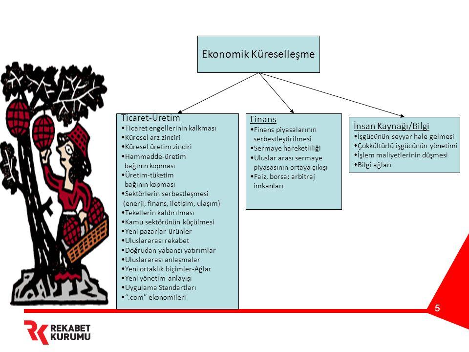 6 Politik Küreselleşme Genel Prensipler Kamunun küçülmesi- etkinleşmesi(state - overload !) Tarafsız devlet Himayeciliğin kalkması Bireysel inisiyatiflerin ön plana çıkması Serbest piyasa-özel sektörün önünün açılması Adil ticaret-adil rekabet İyi Uygulama Örneklerinin Yayılması Uluslararası/üstü Düzenlemeler Siyasal Sistemler Siyasal sistemlerin yakınsaması Parlamenter demokrasi Uluslararası siyasal birlikler Şeffaflık Hesap verebilirlik Hukuk Ulusal hukukların yakınsaması Uluslararası hukukun gelişmesi Uluslarüstü hukuk kurumları İnsan hakları Devlet Devletin küçülerek sivil topluma yer açması Vergi/para politikası araçlarının kısıtlanması Ulusal-uluslar arası sivil toplum kuruluşları Soyut vatandaşlık yerine farklılıkların/kimliklerin tanınması talebi