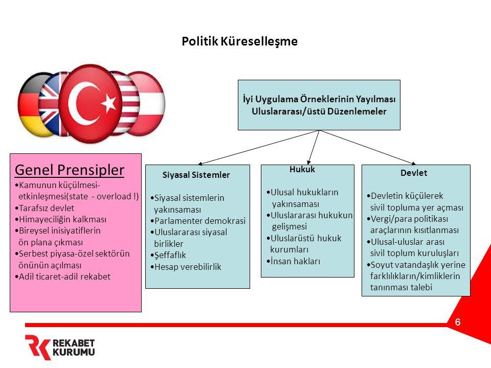 6 Politik Küreselleşme Genel Prensipler Kamunun küçülmesi- etkinleşmesi(state - overload !) Tarafsız devlet Himayeciliğin kalkması Bireysel inisiyatif