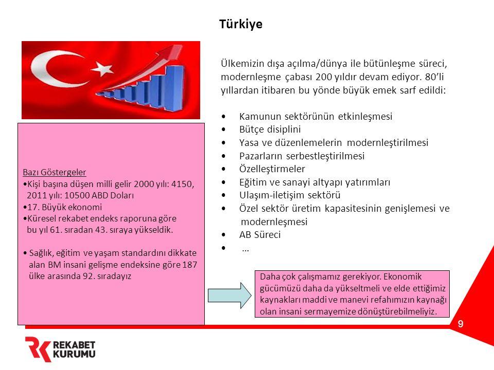 10 Küresel Rekabetçilik Endeksi'nde Türkiye'nin Yeri REKABETÇİLİK ENDEKSİ BİLEŞENİ 144 ÜLKE ARASINDA TÜRKİYE'NİN SIRALAMASI (2012) 142 ÜLKE ARASINDA TÜRKİYE'NİN SIRALAMASI (2011) Kurumsal yapılanma6480 Altyapı51 Sağlık ve ilköğretim6375 Yüksek öğretim ve işbaşında eğitim74 Emtia-Mal piyasalarının etkinliği3847 Pazar büyüklüğü1517 İnovasyon5569 İşgücü piyasaları124133 Makroekonomik ortam5569 Mali piyasaların gelişmişliği4455 Kaynak: http://ref.sabanciuniv.edu/tr/content/d%C3%BCnya-ekonomik-forumu-k%C3%BCresel-rekabet-raporu-2012