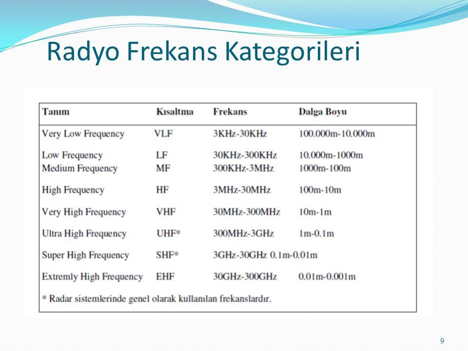 Radyo Frekans Kategorileri 9