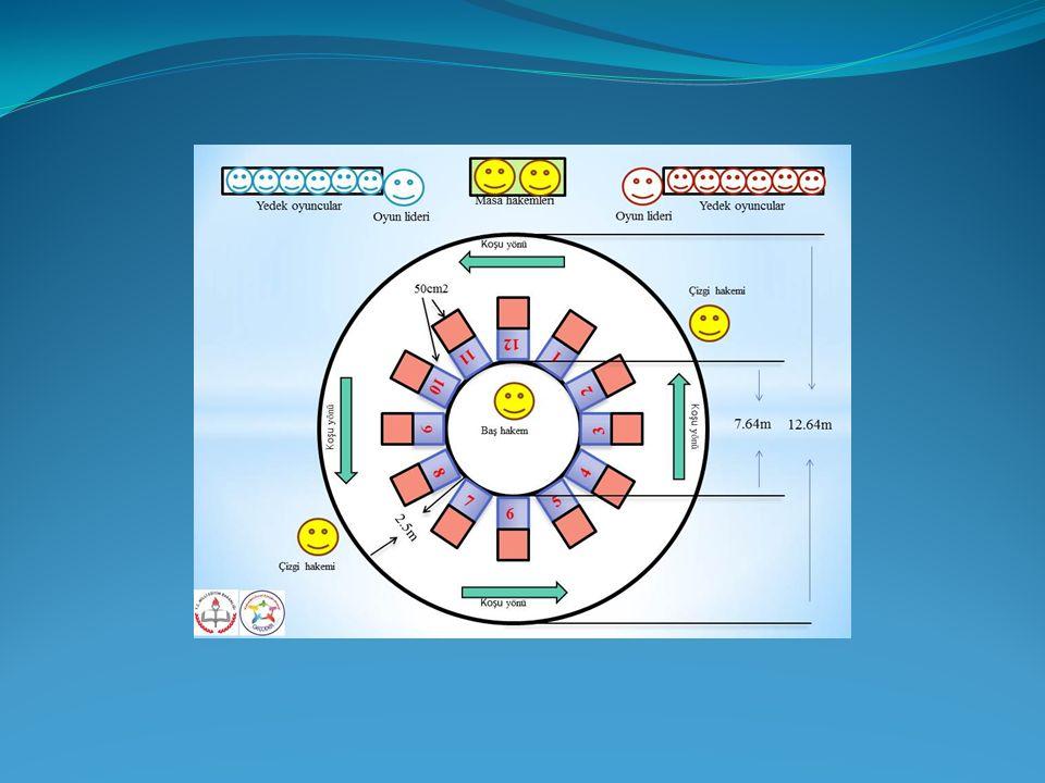 YAĞ SATARIM BAL SATARIM OYUNU OYUN KURALLARI OYUN ALANI: 1.Oyun Alanı: Bu oyun açık alanda veya kapalı spor salonlarında oynanabilir.