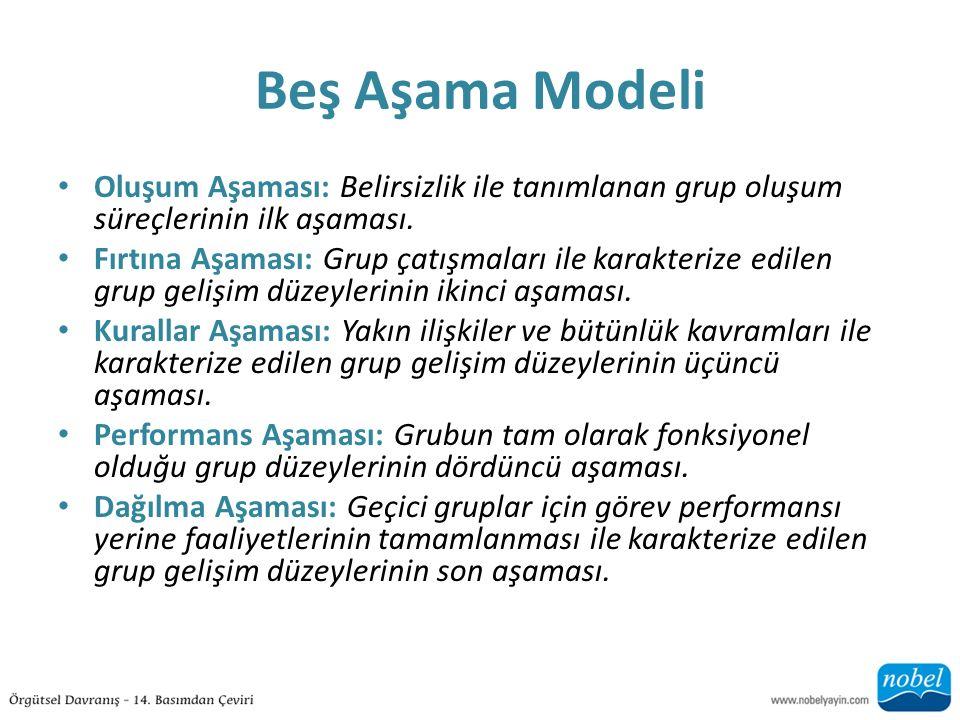 Beş Aşama Modeli Oluşum Aşaması: Belirsizlik ile tanımlanan grup oluşum süreçlerinin ilk aşaması.
