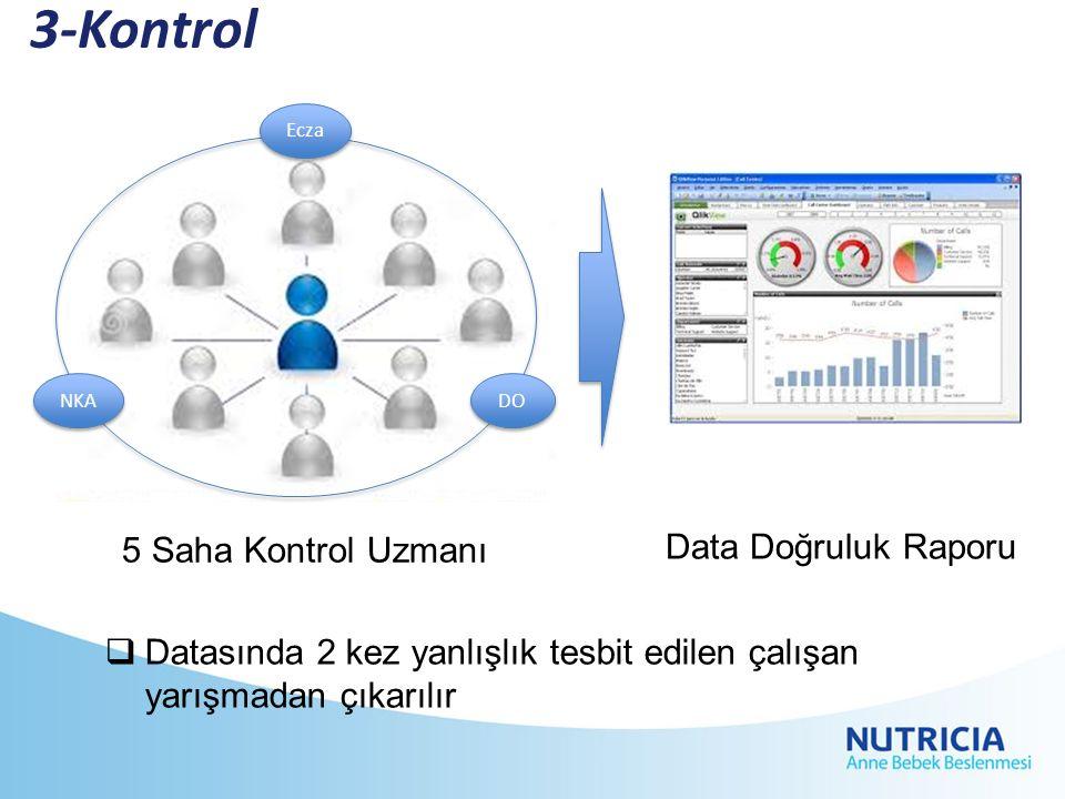 3-Kontrol 5 Saha Kontrol Uzmanı Data Doğruluk Raporu  Datasında 2 kez yanlışlık tesbit edilen çalışan yarışmadan çıkarılır DO NKA Ecza