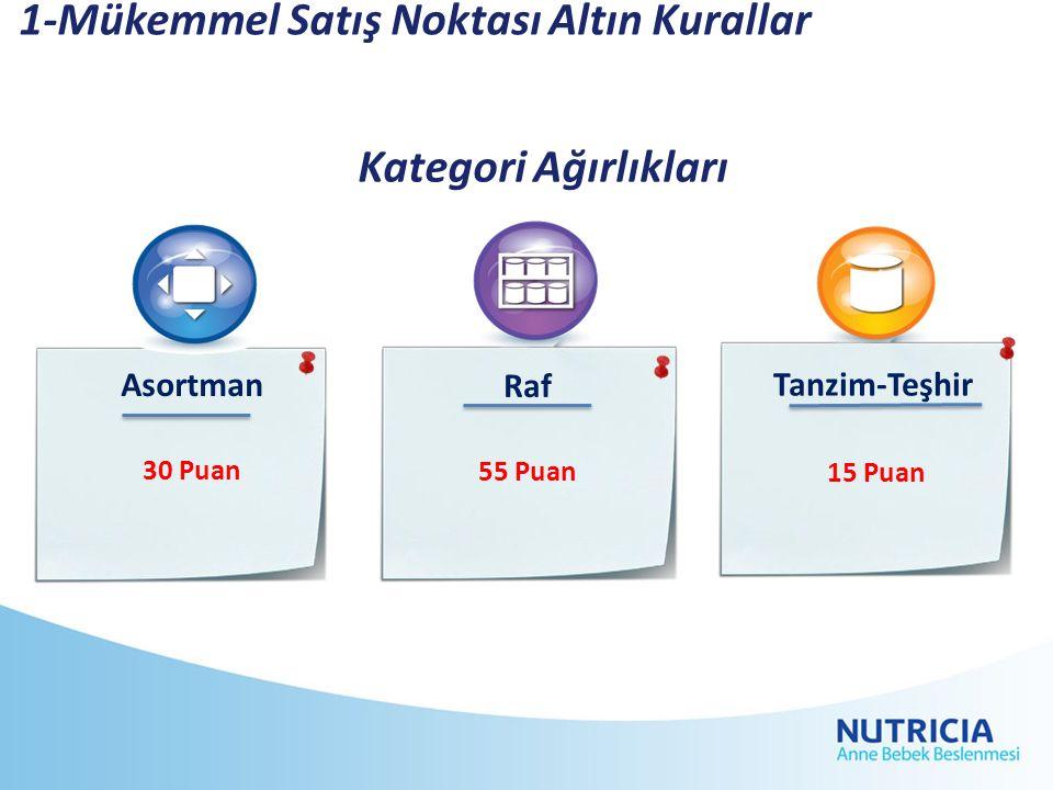 1-Mükemmel Satış Noktası Altın Kurallar Asortman 30 Puan Raf 55 Puan Tanzim-Teşhir 15 Puan Kategori Ağırlıkları