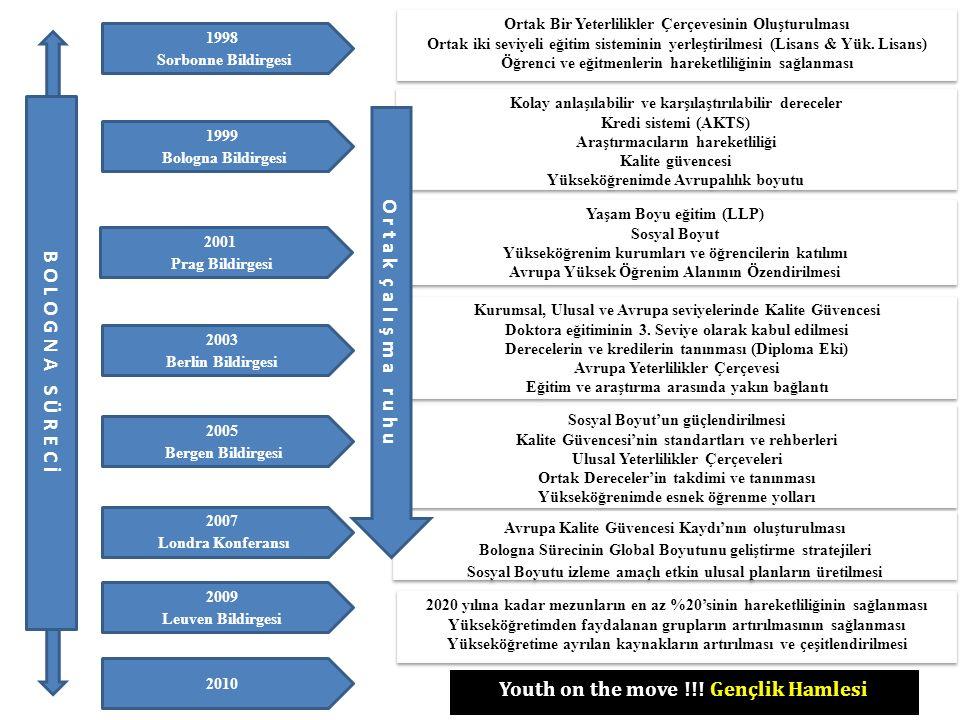 B O L O G N A S Ü R E C İ 1998 Sorbonne Bildirgesi 1999 Bologna Bildirgesi 2001 Prag Bildirgesi 2003 Berlin Bildirgesi 2005 Bergen Bildirgesi 2007 Londra Konferansı 2009 Leuven Bildirgesi 2010 Ortak Bir Yeterlilikler Çerçevesinin Oluşturulması Ortak iki seviyeli eğitim sisteminin yerleştirilmesi (Lisans & Yük.