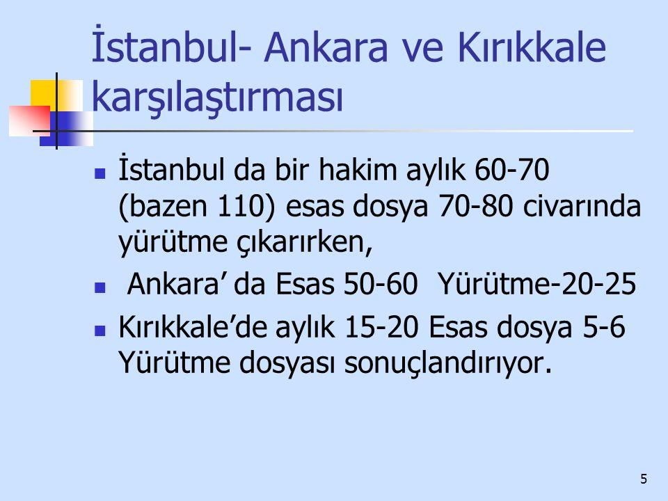 6 Teftiş'te bu konuda esas alınan somut kriterler Ankara mahkemelerinin 2015 yılında yapılan son denetiminde karar yazımı için esas alınan süre 70 gün, İstanbul mahkemelerinin 2013 yılında yapılan son denetiminde esas alınan süre 75 gün, Temel gerekçeler; çalışma şartlarının elverişsizliği, yürütme dosyalarının çokluğu, keşif dosyalarının çokluğu, dosya sayısının çokluğu nedeniyle ilk inceleme dosyalarının fazla olmasıdır.
