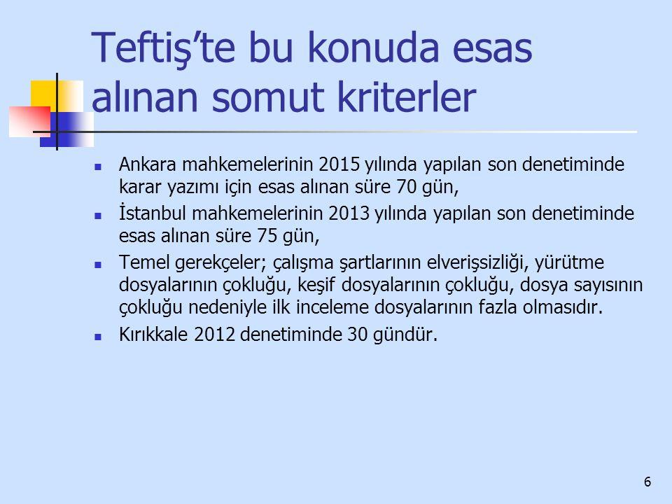 6 Teftiş'te bu konuda esas alınan somut kriterler Ankara mahkemelerinin 2015 yılında yapılan son denetiminde karar yazımı için esas alınan süre 70 gün