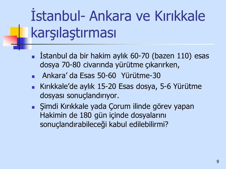 9 İstanbul- Ankara ve Kırıkkale karşılaştırması İstanbul da bir hakim aylık 60-70 (bazen 110) esas dosya 70-80 civarında yürütme çıkarırken, Ankara' d