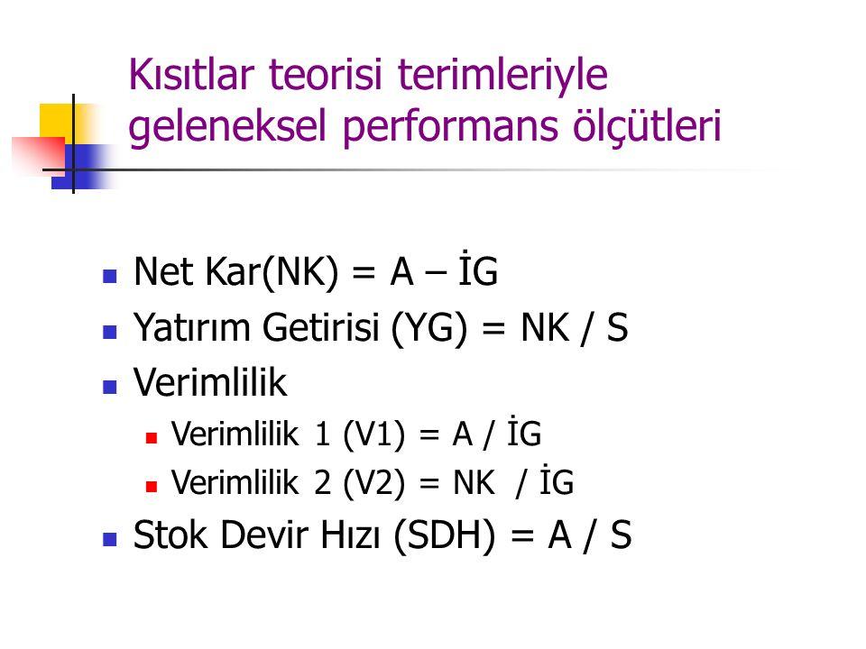 Kısıtlar teorisi terimleriyle geleneksel performans ölçütleri Net Kar(NK) = A – İG Yatırım Getirisi (YG) = NK / S Verimlilik Verimlilik 1 (V1) = A / İ