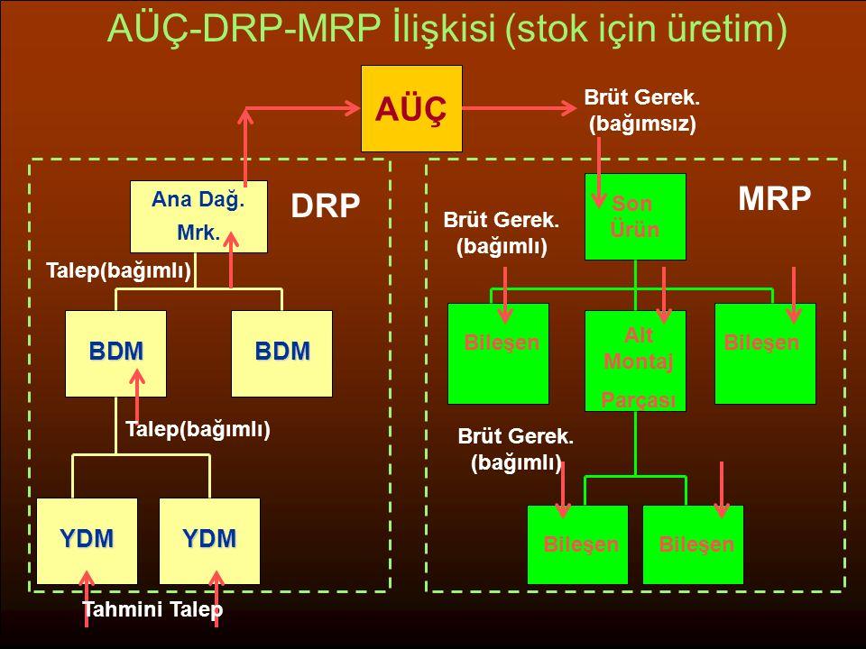 Ana Dağ. Mrk. Son Ürün BDMBDM YDMYDM AÜÇ-DRP-MRP İlişkisi (stok için üretim) MRP Bileşen Alt Montaj Parçası Bileşen DRP Tahmini Talep Talep(bağımlı) B