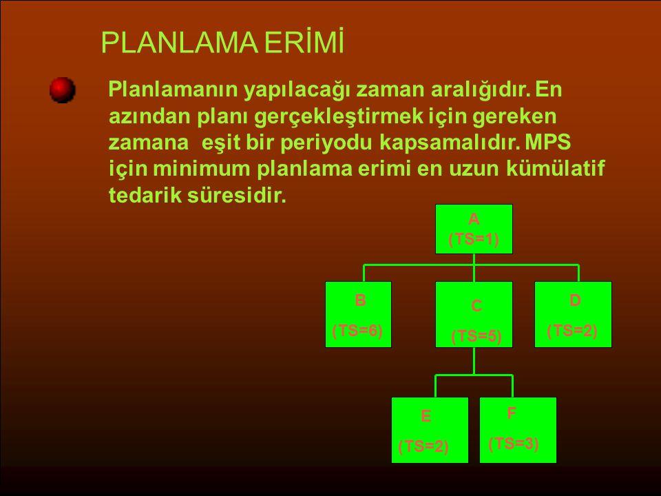 PLANLAMA ERİMİ Planlamanın yapılacağı zaman aralığıdır. En azından planı gerçekleştirmek için gereken zamana eşit bir periyodu kapsamalıdır. MPS için