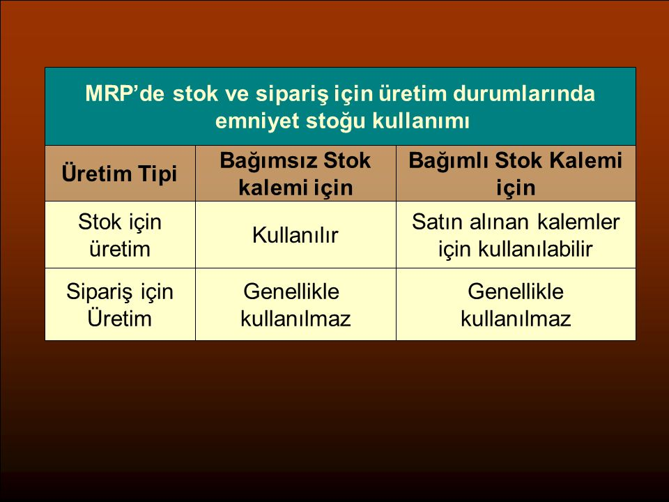 MRP'de stok ve sipariş için üretim durumlarında emniyet stoğu kullanımı Bağımsız Stok kalemi için Bağımlı Stok Kalemi için Üretim Tipi Stok için üreti