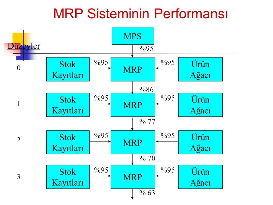 MRP Sisteminin Performansı MPS MRP Stok Kayıtları Ürün Ağacı %95 Düzeyler 0 MRP Stok Kayıtları Ürün Ağacı %95 %86 %95 MRP Stok Kayıtları Ürün Ağacı %9