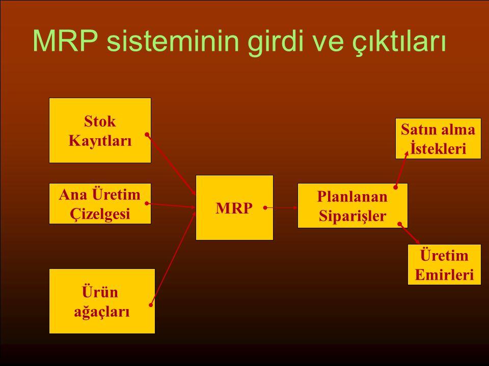MRP sisteminin girdi ve çıktıları Üretim Emirleri Satın alma İstekleri Ürün ağaçları Ana Üretim Çizelgesi Stok Kayıtları MRP Planlanan Siparişler
