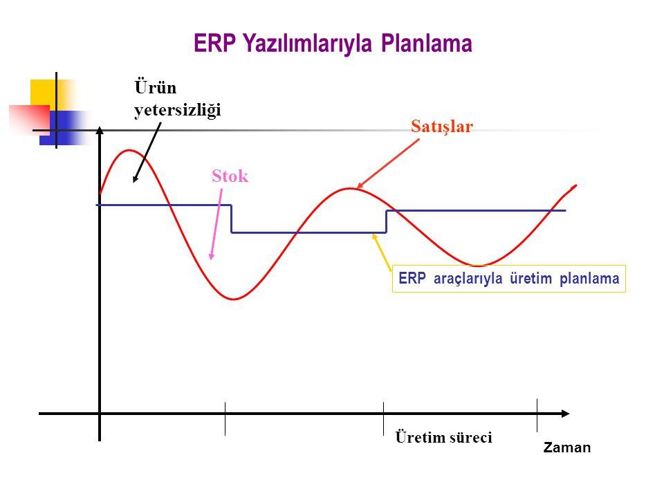 Zaman Üretim süreci ERP araçlarıyla üretim planlama Ürün yetersizliği Stok ERP Yazılımlarıyla Planlama Satışlar