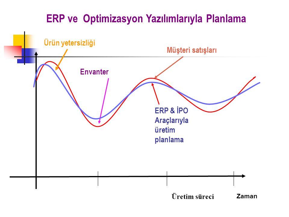 Müşteri satışları Zaman Üretim süreci Ürün yetersizliği Envanter ERP & İPO Araçlarıyla üretim planlama ERP ve Optimizasyon Yazılımlarıyla Planlama