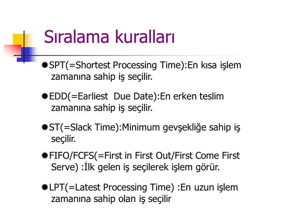  SPT(=Shortest Processing Time):En kısa işlem zamanına sahip iş seçilir.  EDD(=Earliest Due Date):En erken teslim zamanına sahip iş seçilir.  ST(=S