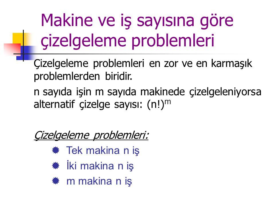 Çizelgeleme problemleri en zor ve en karmaşık problemlerden biridir. n sayıda işin m sayıda makinede çizelgeleniyorsa alternatif çizelge sayısı: (n!)