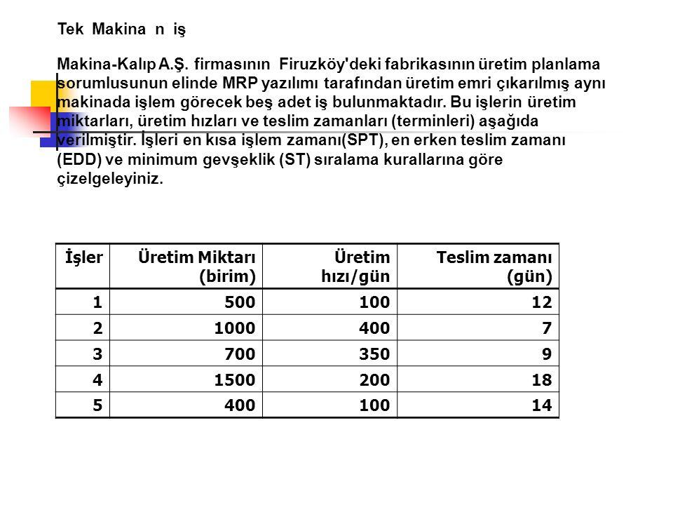 Tek Makina n iş Makina-Kalıp A.Ş. firmasının Firuzköy'deki fabrikasının üretim planlama sorumlusunun elinde MRP yazılımı tarafından üretim emri çıkarı