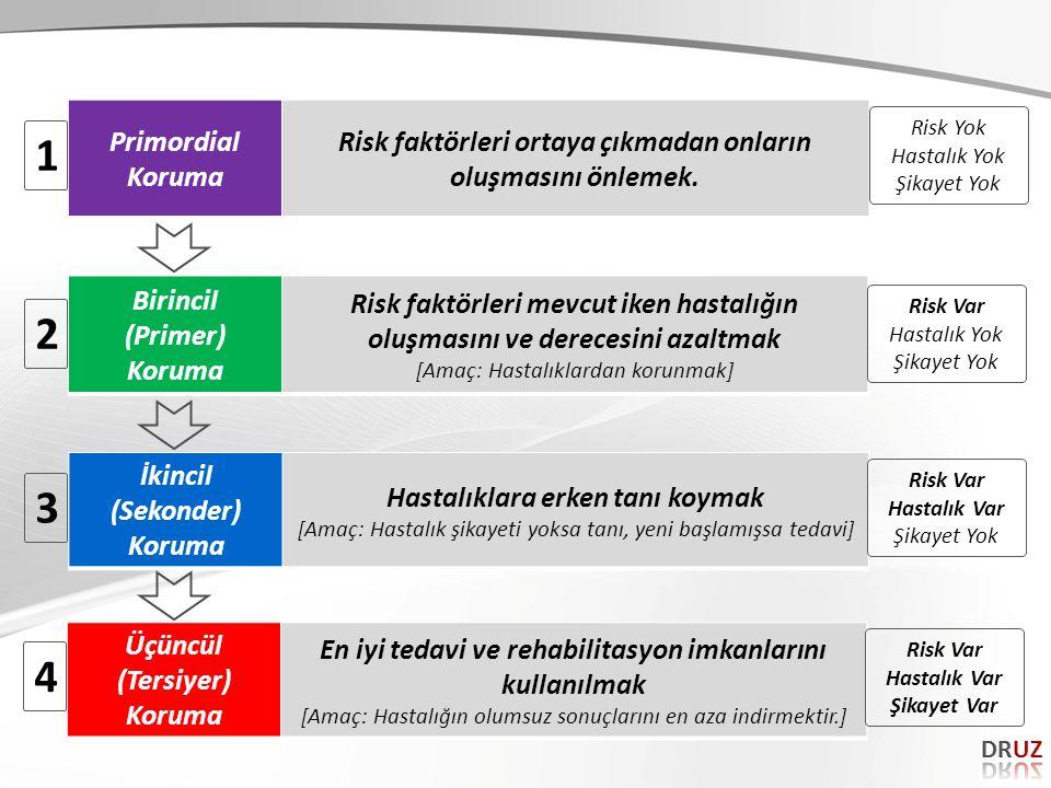 Birincil (Primer) Koruma Risk faktörleri mevcut iken hastalığın oluşmasını ve derecesini azaltmak [Amaç: Hastalıklardan korunmak] İkincil (Sekonder) Koruma Hastalıklara erken tanı koymak [Amaç: Hastalık şikayeti yoksa tanı, yeni başlamışsa tedavi] Üçüncül (Tersiyer) Koruma En iyi tedavi ve rehabilitasyon imkanlarını kullanılmak [Amaç: Hastalığın olumsuz sonuçlarını en aza indirmektir.] Primordial Koruma Risk faktörleri ortaya çıkmadan onların oluşmasını önlemek.