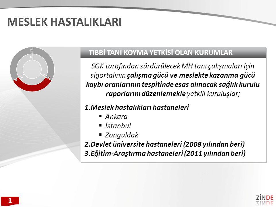 TIBBİ TANI KOYMA YETKİSİ OLAN KURUMLAR SGK tarafından sürdürülecek MH tanı çalışmaları için sigortalının çalışma gücü ve meslekte kazanma gücü kaybı oranlarının tespitinde esas alınacak sağlık kurulu raporlarını düzenlemekle yetkili kuruluşlar; 1.Meslek hastalıkları hastaneleri  Ankara  İstanbul  Zonguldak 2.Devlet üniversite hastaneleri (2008 yılından beri) 3.Eğitim-Araştırma hastaneleri (2011 yılından beri) SGK tarafından sürdürülecek MH tanı çalışmaları için sigortalının çalışma gücü ve meslekte kazanma gücü kaybı oranlarının tespitinde esas alınacak sağlık kurulu raporlarını düzenlemekle yetkili kuruluşlar; 1.Meslek hastalıkları hastaneleri  Ankara  İstanbul  Zonguldak 2.Devlet üniversite hastaneleri (2008 yılından beri) 3.Eğitim-Araştırma hastaneleri (2011 yılından beri) 1