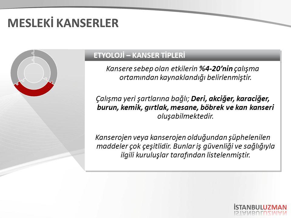 ETYOLOJİ – KANSER TİPLERİ Kansere sebep olan etkilerin %4-20'nin çalışma ortamından kaynaklandığı belirlenmiştir.
