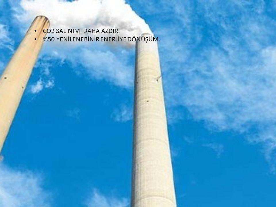 CO2 SALINIMI DAHA AZDIR. %50 YENİLENEBİNİR ENERJİYE DÖNÜŞÜM.