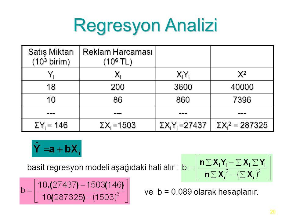 20 Regresyon Analizi Satış Miktarı (10 3 birim) Reklam Harcaması (10 6 TL) YiYiYiYi XiXiXiXi XiYiXiYiXiYiXiYi X2X2X2X2 18200360040000 10868607396 ------------ ΣY i = 146 ΣX i =1503 ΣX i Y i =27437 ΣX i 2 = 287325 basit regresyon modeli aşağıdaki hali alır : ve b = 0.089 olarak hesaplanır.