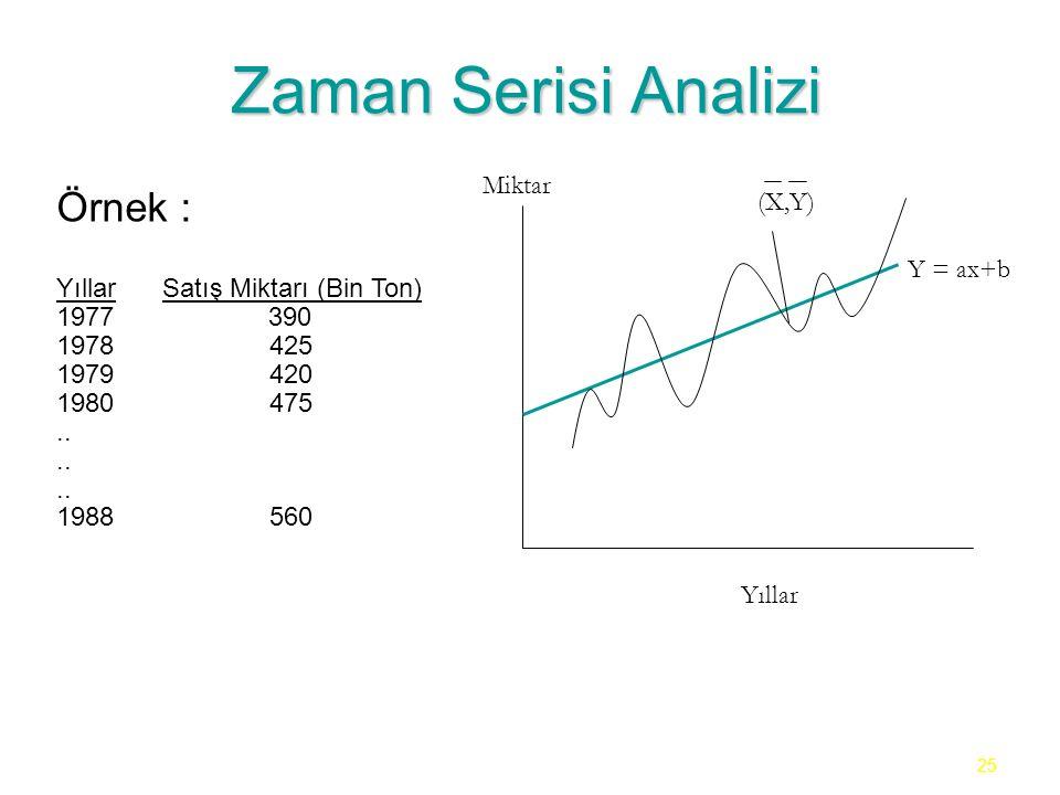 25 Zaman Serisi Analizi Örnek : YıllarSatış Miktarı (Bin Ton) 1977 390 1978 425 1979 420 1980 475.. 1988 560 Yıllar Miktar Y = ax+b (X,Y)