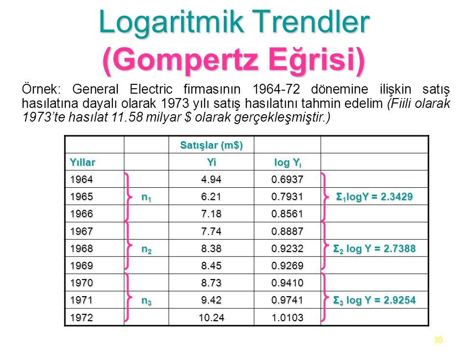 35 Logaritmik Trendler (Gompertz Eğrisi) Örnek: General Electric firmasının 1964-72 dönemine ilişkin satış hasılatına dayalı olarak 1973 yılı satış hasılatını tahmin edelim (Fiili olarak 1973'te hasılat 11.58 milyar $ olarak gerçekleşmiştir.) Satışlar (m$) YıllarYi log Y i 19644.940.6937 1965 n1n1n1n16.210.7931 Σ 1 logY = 2.3429 19667.180.8561 19677.740.8887 1968 n2n2n2n28.380.9232 Σ 2 log Y = 2.7388 19698.450.9269 19708.730.9410 1971 n3n3n3n39.420.9741 Σ 3 log Y = 2.9254 197210.241.0103