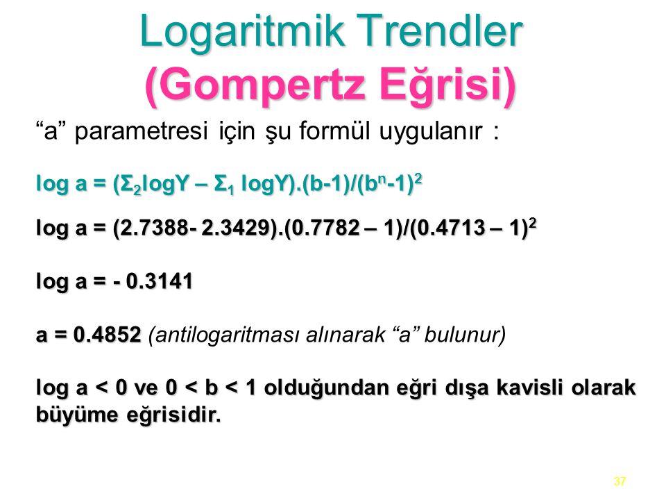 37 Logaritmik Trendler (Gompertz Eğrisi) a parametresi için şu formül uygulanır : log a = (Σ 2 logY – Σ 1 logY).(b-1)/(b n -1) 2 log a = (2.7388- 2.3429).(0.7782 – 1)/(0.4713 – 1) 2 log a = - 0.3141 a = 0.4852 a = 0.4852 (antilogaritması alınarak a bulunur) log a < 0 ve 0 < b < 1 olduğundan eğri dışa kavisli olarak büyüme eğrisidir.