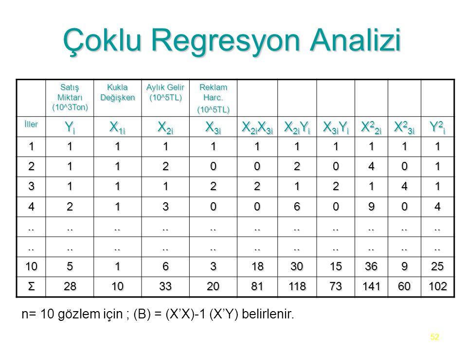 52 Çoklu Regresyon Analizi Satış Miktarı (10^3Ton) Kukla Değişken Aylık Gelir (10^5TL) Reklam Harc. (10^5TL) İller YiYiYiYi X 1i X 2i X 3i X 2i X 3i X