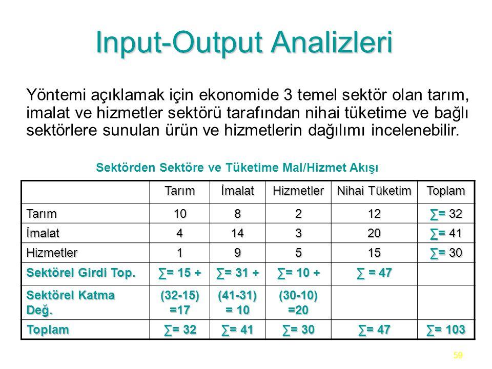 59 Input-Output Analizleri Yöntemi açıklamak için ekonomide 3 temel sektör olan tarım, imalat ve hizmetler sektörü tarafından nihai tüketime ve bağlı sektörlere sunulan ürün ve hizmetlerin dağılımı incelenebilir.