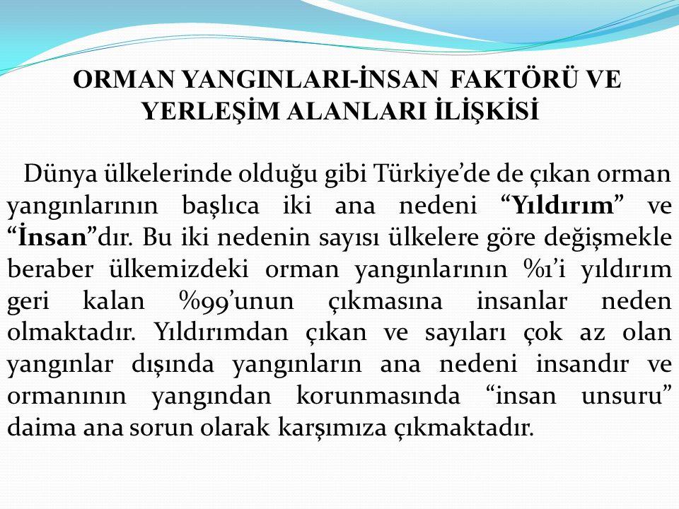 ORMAN YANGINLARI-İNSAN FAKTÖRÜ VE YERLEŞİM ALANLARI İLİŞKİSİ Dünya ülkelerinde olduğu gibi Türkiye'de de çıkan orman yangınlarının başlıca iki ana nedeni Yıldırım ve İnsan dır.