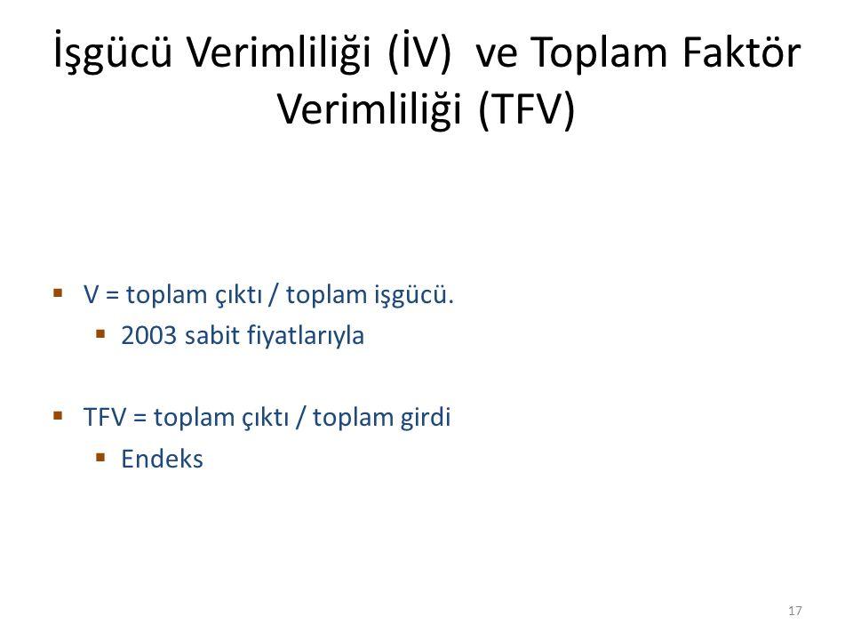 İşgücü Verimliliği (İV) ve Toplam Faktör Verimliliği (TFV)  V = toplam çıktı / toplam işgücü.  2003 sabit fiyatlarıyla  TFV = toplam çıktı / toplam