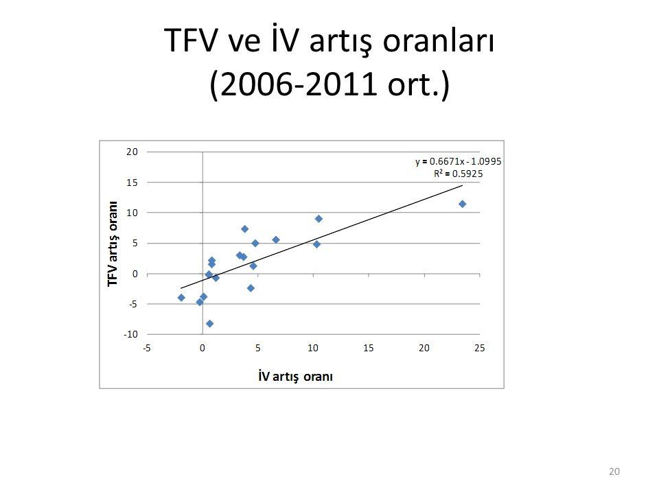 TFV ve İV artış oranları (2006-2011 ort.) 20