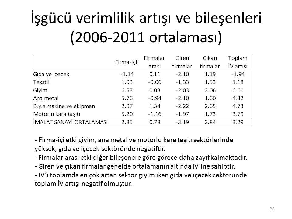 İşgücü verimlilik artışı ve bileşenleri (2006-2011 ortalaması) 24 - Firma-içi etki giyim, ana metal ve motorlu kara taşıtı sektörlerinde yüksek, gıda