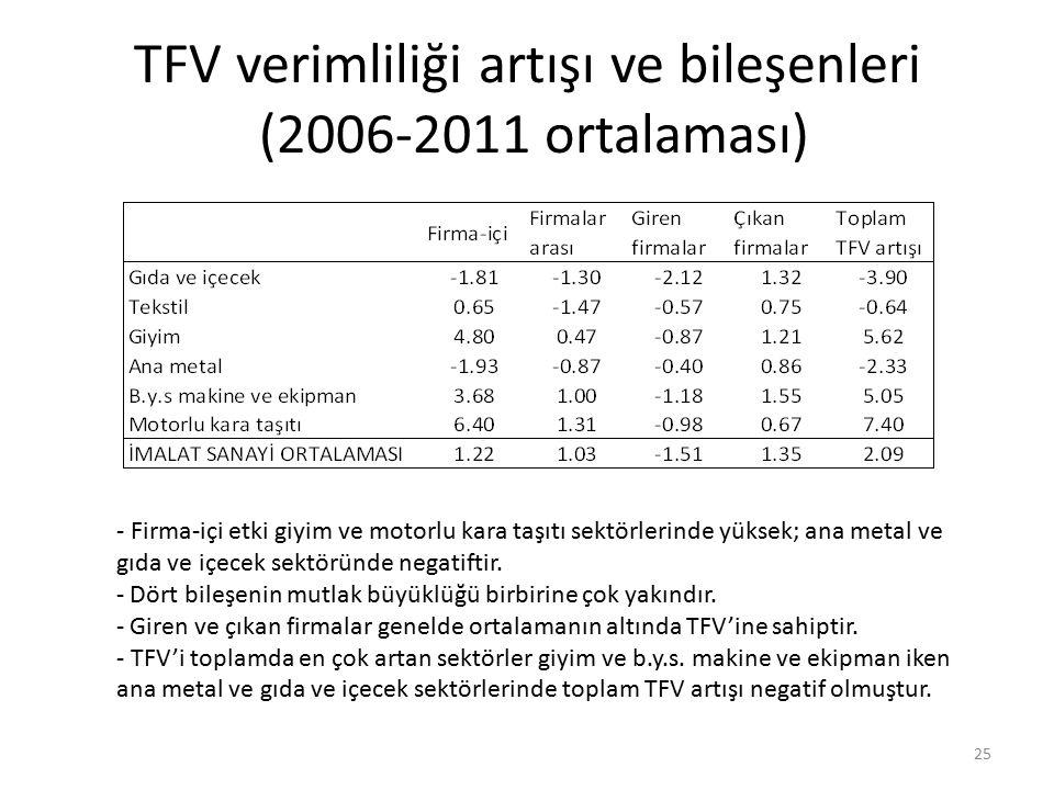 TFV verimliliği artışı ve bileşenleri (2006-2011 ortalaması) 25 - Firma-içi etki giyim ve motorlu kara taşıtı sektörlerinde yüksek; ana metal ve gıda ve içecek sektöründe negatiftir.