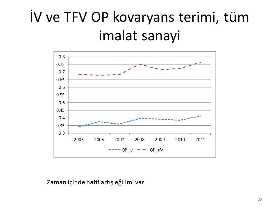 İV ve TFV OP kovaryans terimi, tüm imalat sanayi 28 Zaman içinde hafif artış eğilimi var
