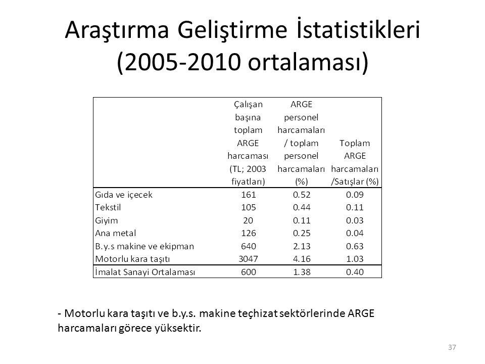 Araştırma Geliştirme İstatistikleri (2005-2010 ortalaması) 37 - Motorlu kara taşıtı ve b.y.s. makine teçhizat sektörlerinde ARGE harcamaları görece yü