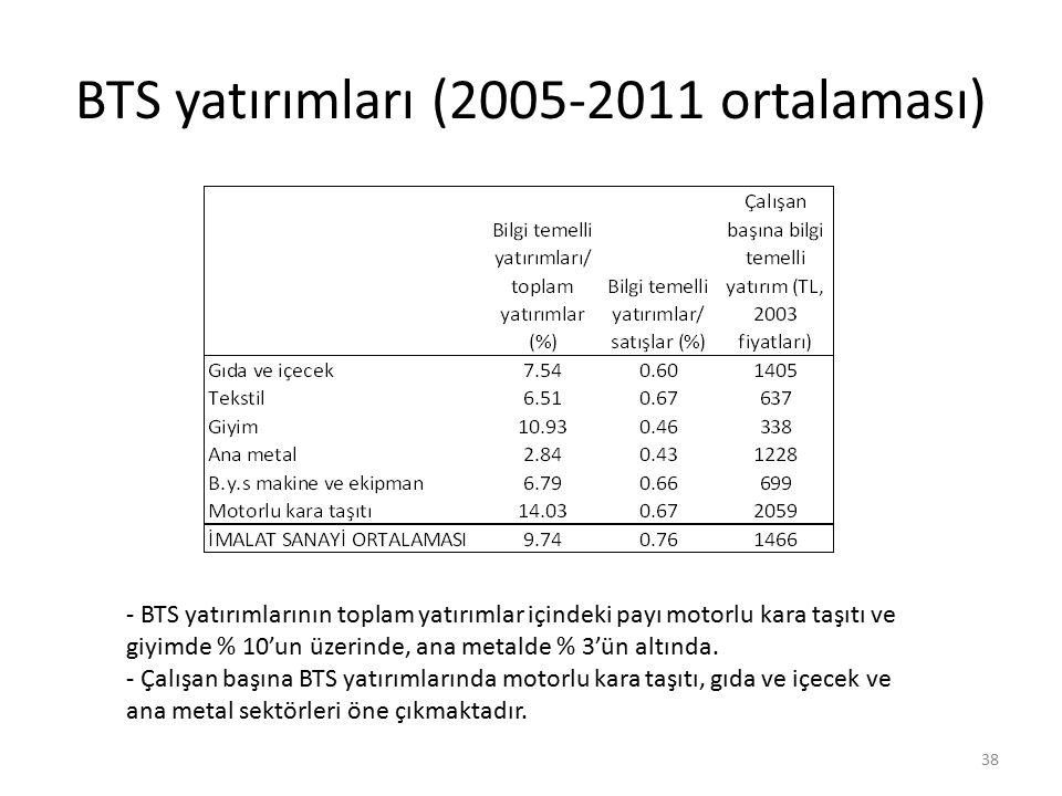 BTS yatırımları (2005-2011 ortalaması) 38 - BTS yatırımlarının toplam yatırımlar içindeki payı motorlu kara taşıtı ve giyimde % 10'un üzerinde, ana metalde % 3'ün altında.