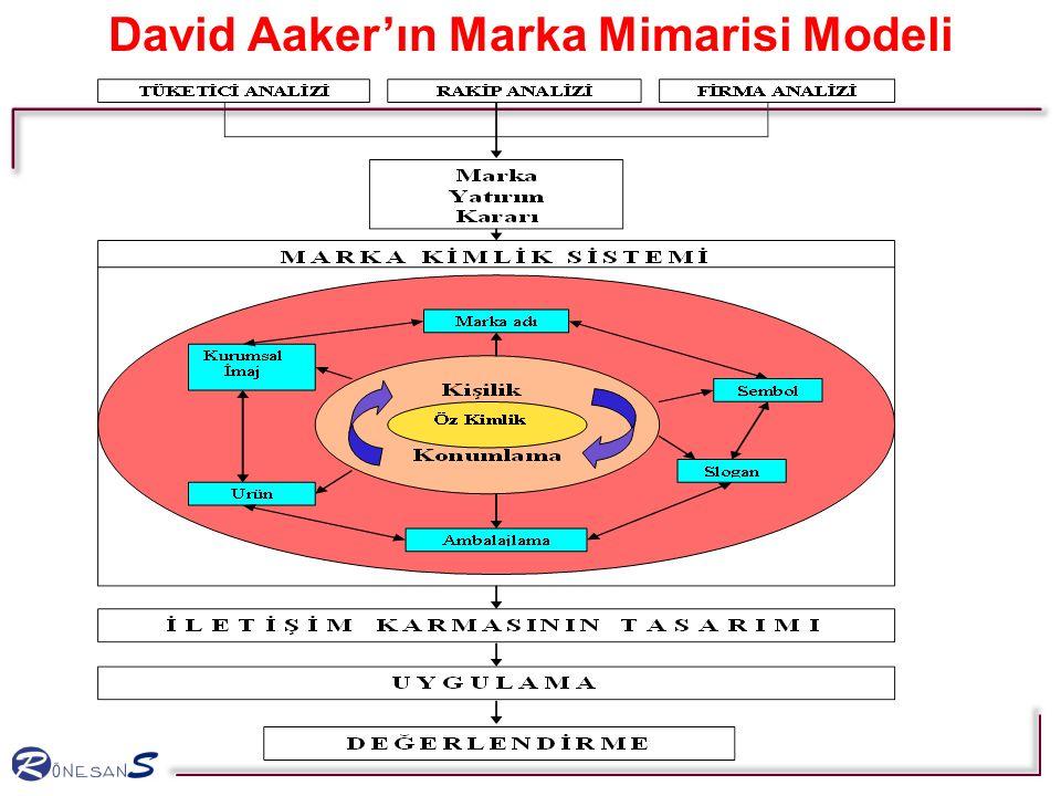 David Aaker'ın Marka Mimarisi Modeli