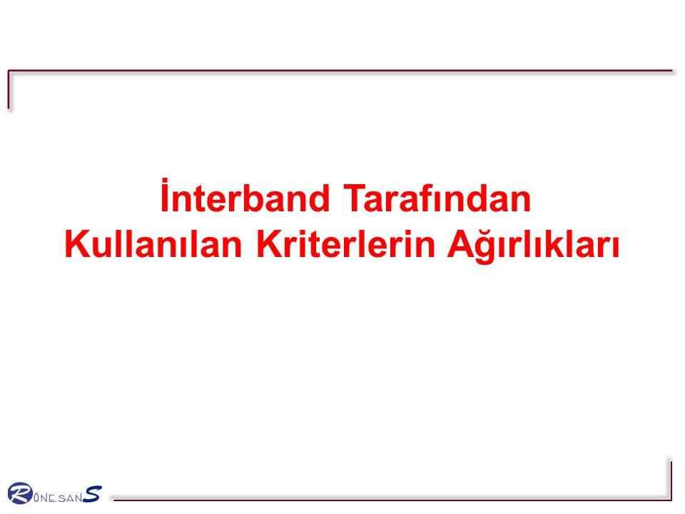 İnterband Tarafından Kullanılan Kriterlerin Ağırlıkları