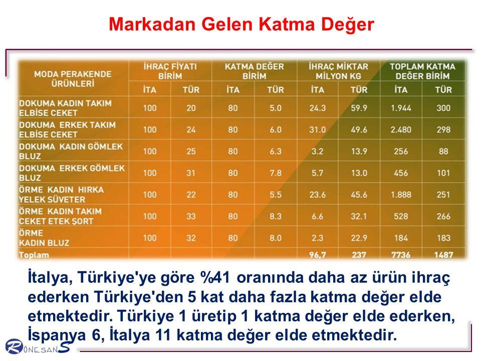 Markadan Gelen Katma Değer İtalya, Türkiye'ye göre %41 oranında daha az ürün ihraç ederken Türkiye'den 5 kat daha fazla katma değer elde etmektedir. T
