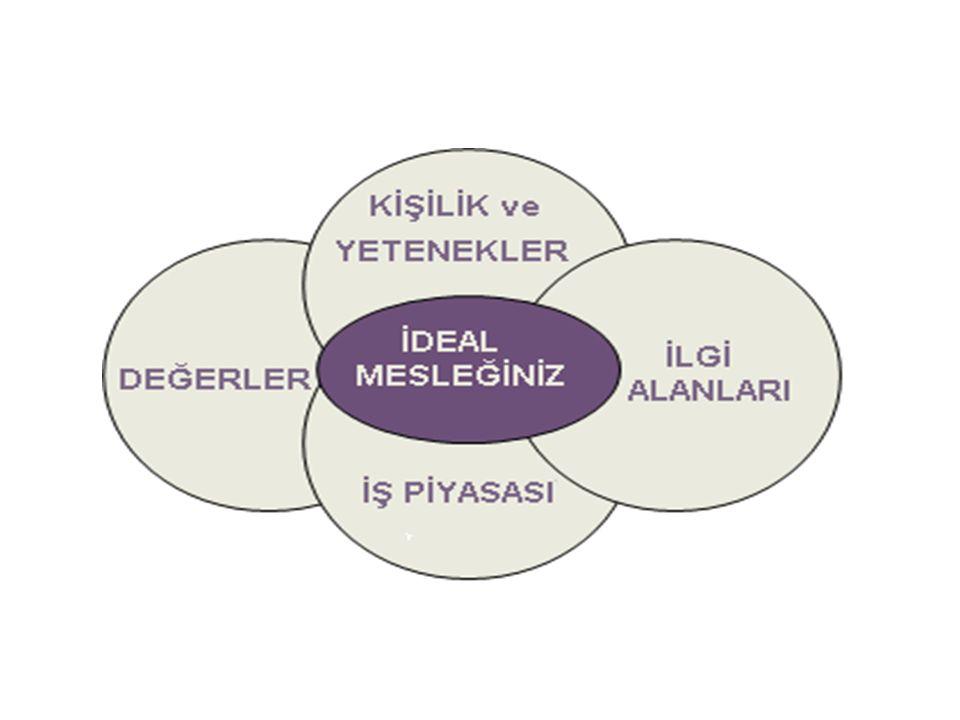 Yaşadığınız Yerdeki Ortaöğretim Kurumları  ……